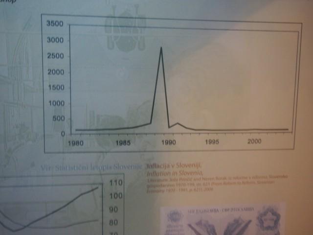 1980年代からインフレに悩まされるようになります